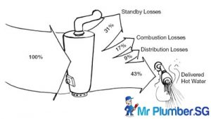 Loss-Of-Energy-Mr-Plumber-Singapore_wm